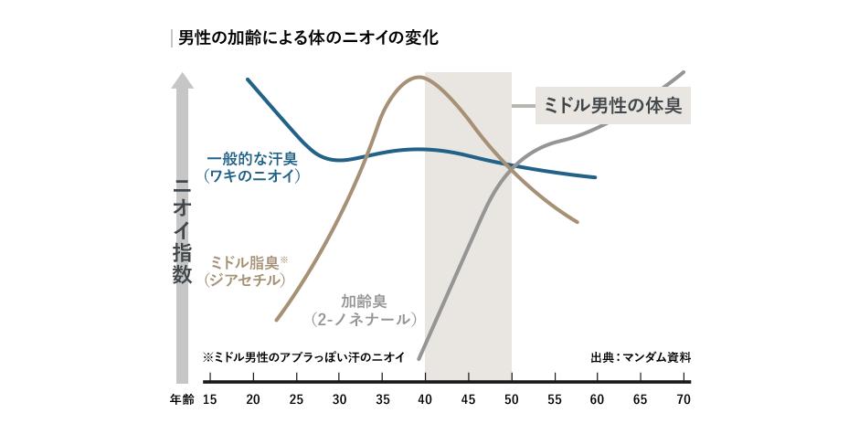 男性の加齢による体のニオイの変化